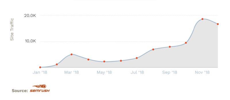 Analytics Screenshot Graph