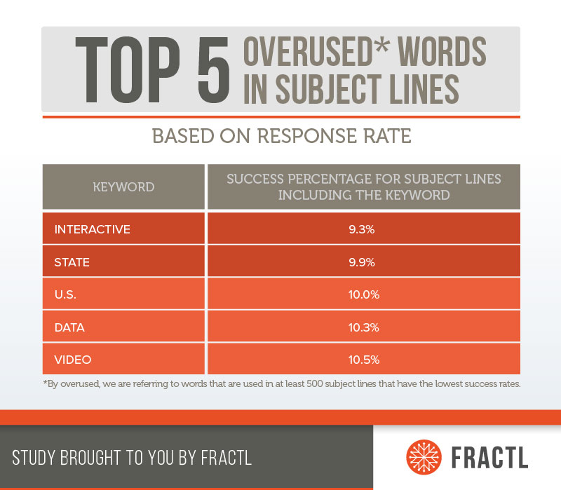 The top 5 most overused words in subject lines were: interactive, state, U.S., data, and video.