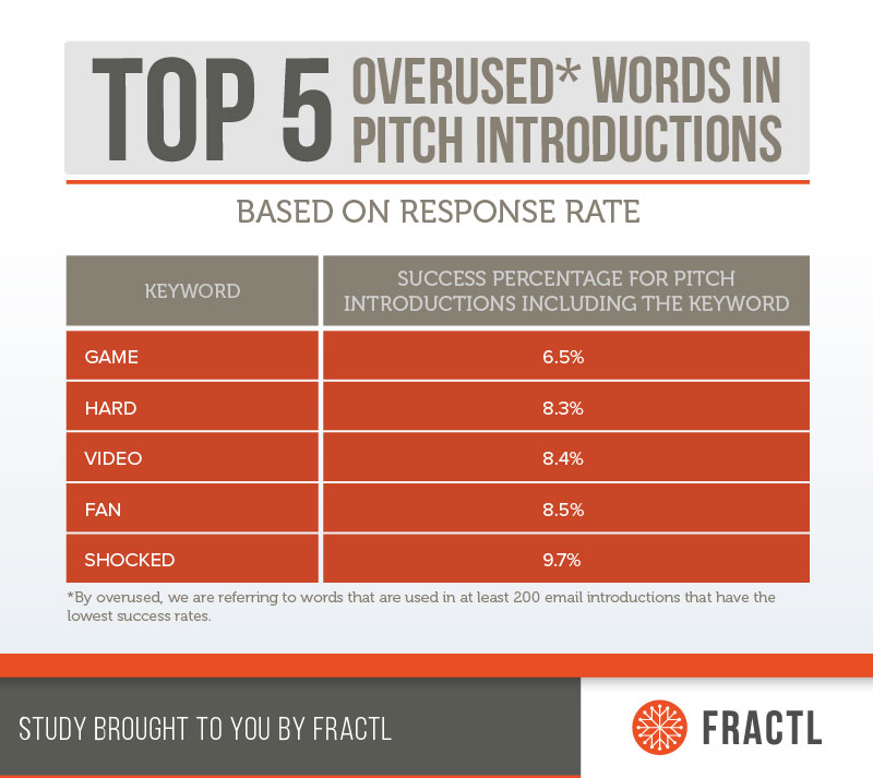 The top 5 most overused words in pitch introductions were: game, hard, video, fan, and shocked.