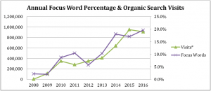 focus word percentage