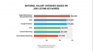 national salary averages