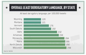 Less Degrogatory
