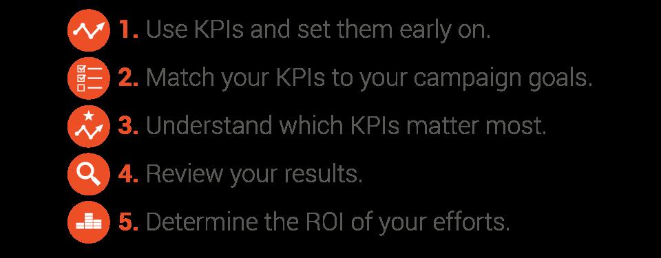 KPIs and ROI