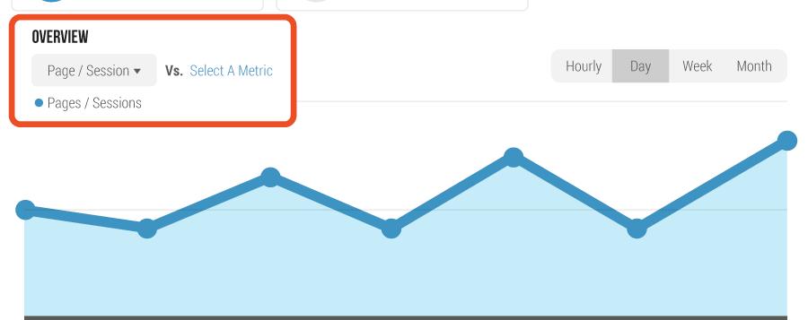 Google Analytics sessions