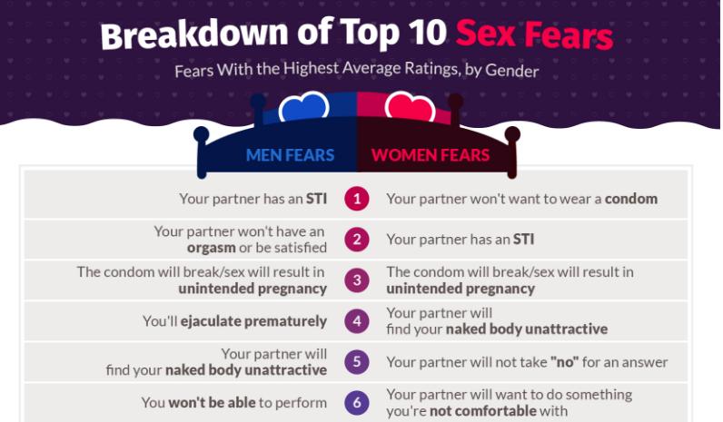 top-sex-fears