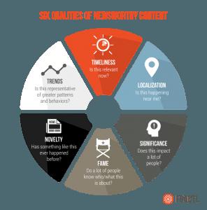 6 qualities newsworthy content