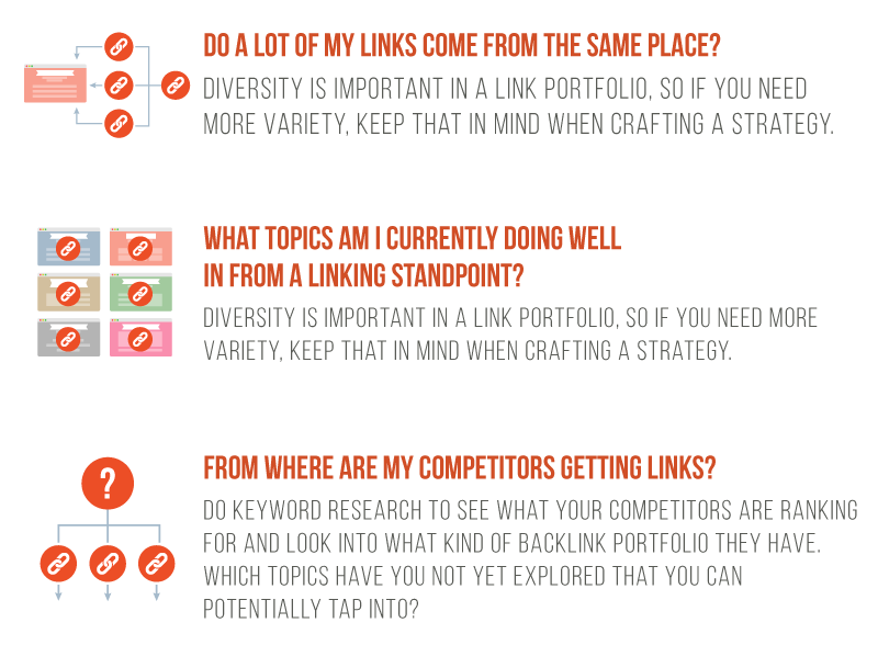 link portfolio plan of action