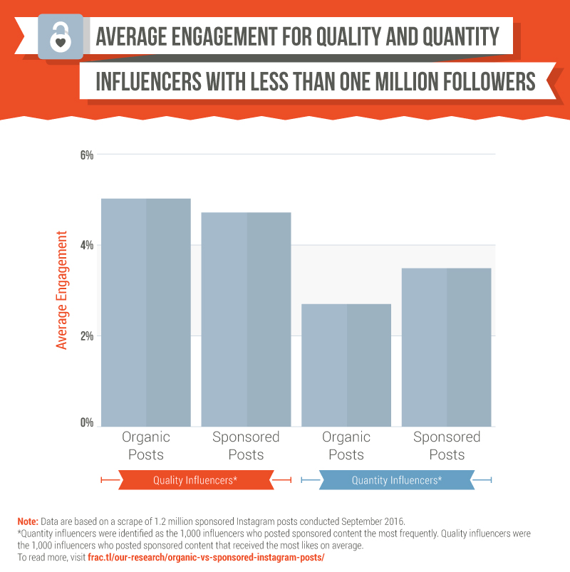 For quality influencers, both organic and sponsored post received close to five percent engagement. For quantity influencers, sponsored post received an average of 3.5 percent engagement, whereas organic content received 2.8 percent engagement.