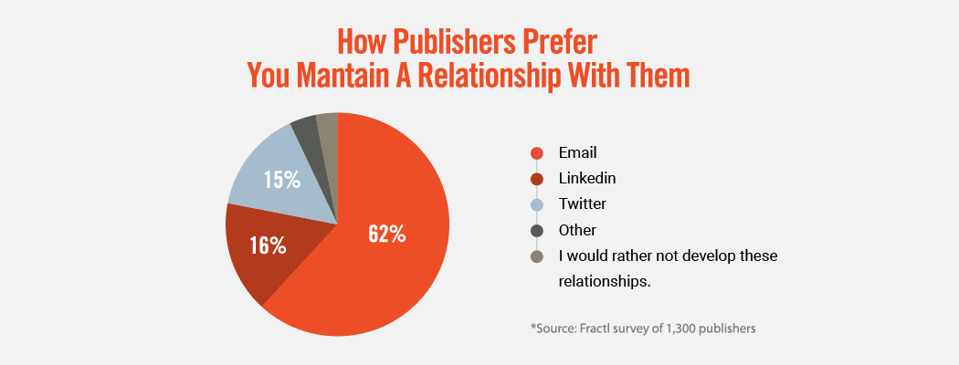 publishers preferred method of communication