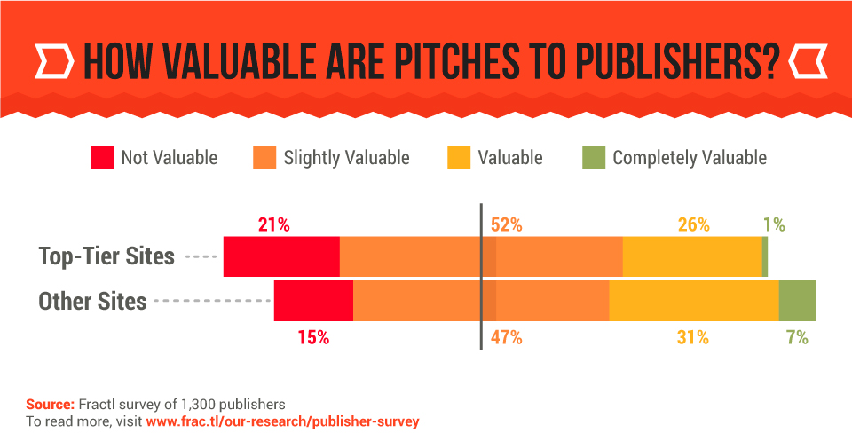 what-1300-publishers-want-from-your-pr-pitches-1-1