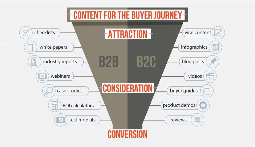 Content for the Buyer Journey