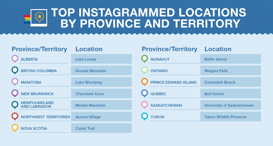 Top locations, Canada