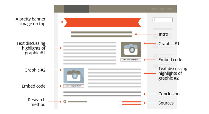 Content layout