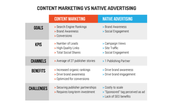 example - content marketing v. native advertising