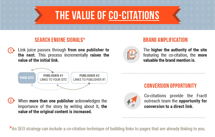 Value of Co-Citations