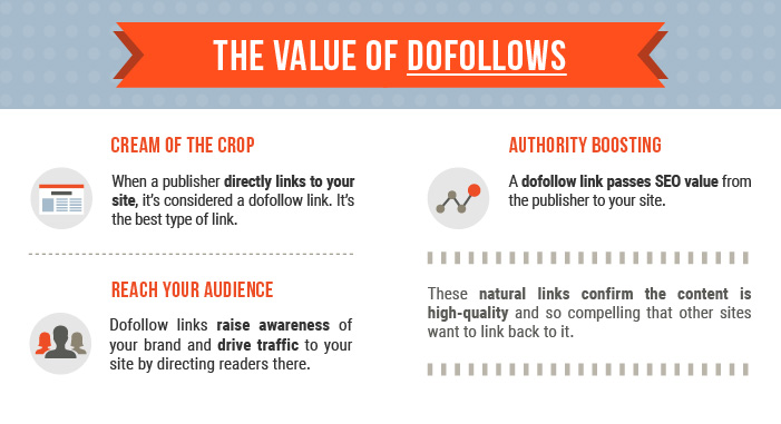 Value of Dofollows