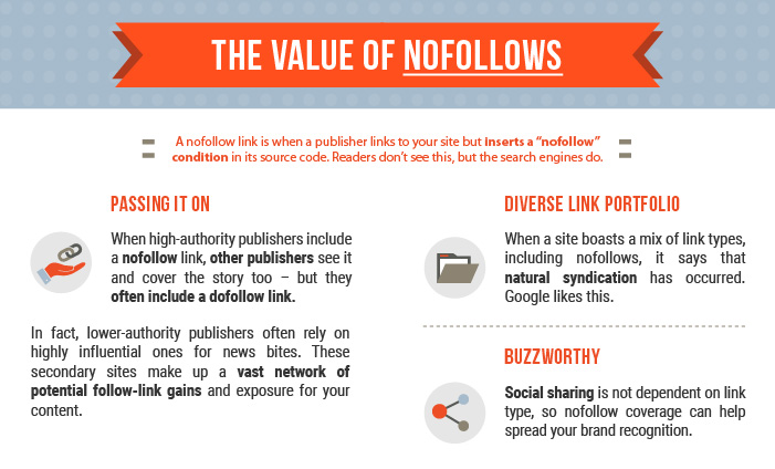 Value of Nofollows