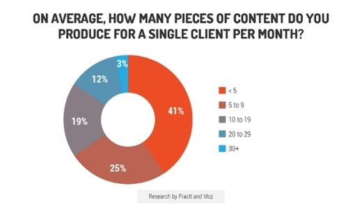 , The ROI of Content Marketing vs. Native Advertising