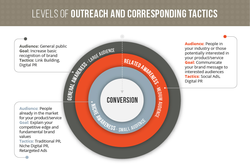 Levels of Outreach and Corresponding Tactics-01 (1)