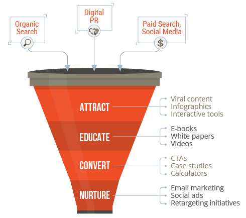 Lead Generation Marketing Content Ideas