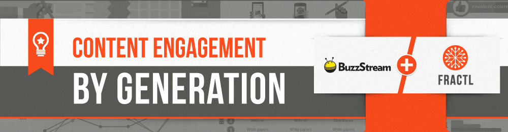 , Content Engagement by Generation