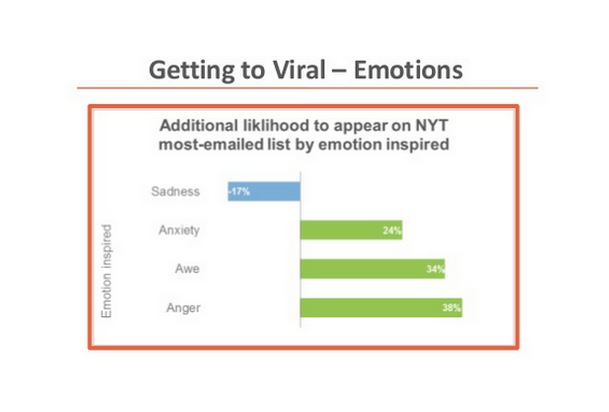 viral_emotions