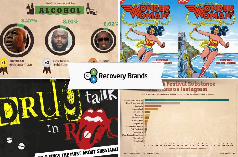 recovery brands case study