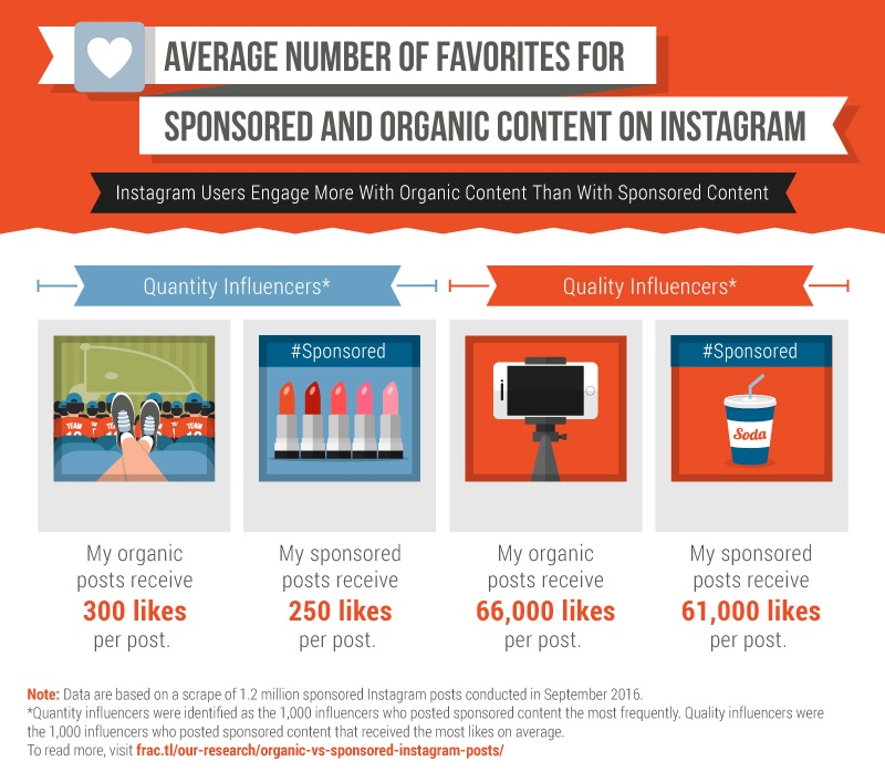 Instagram users engage more with organic content than with sponsored content.