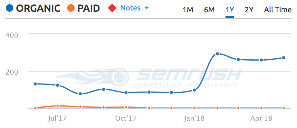 semrush graph of travelmath campaign