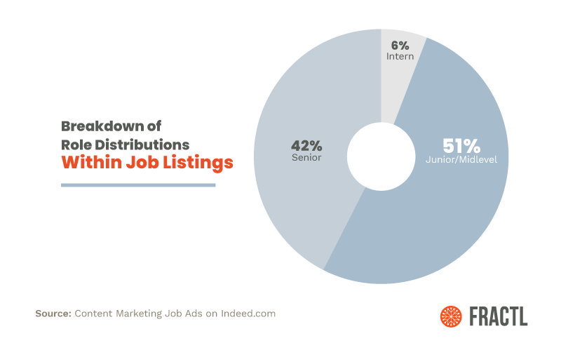 content marketing job listings fractl research
