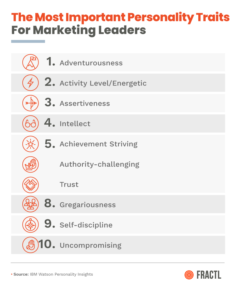 digital marketing leaders, The Personality Traits of Top Marketing Leaders