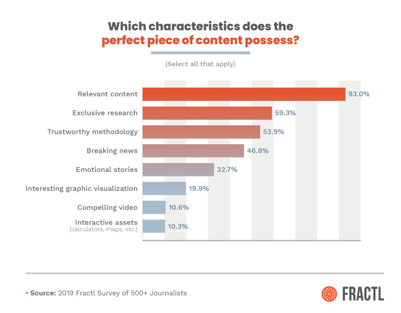 characteristics of perfect content