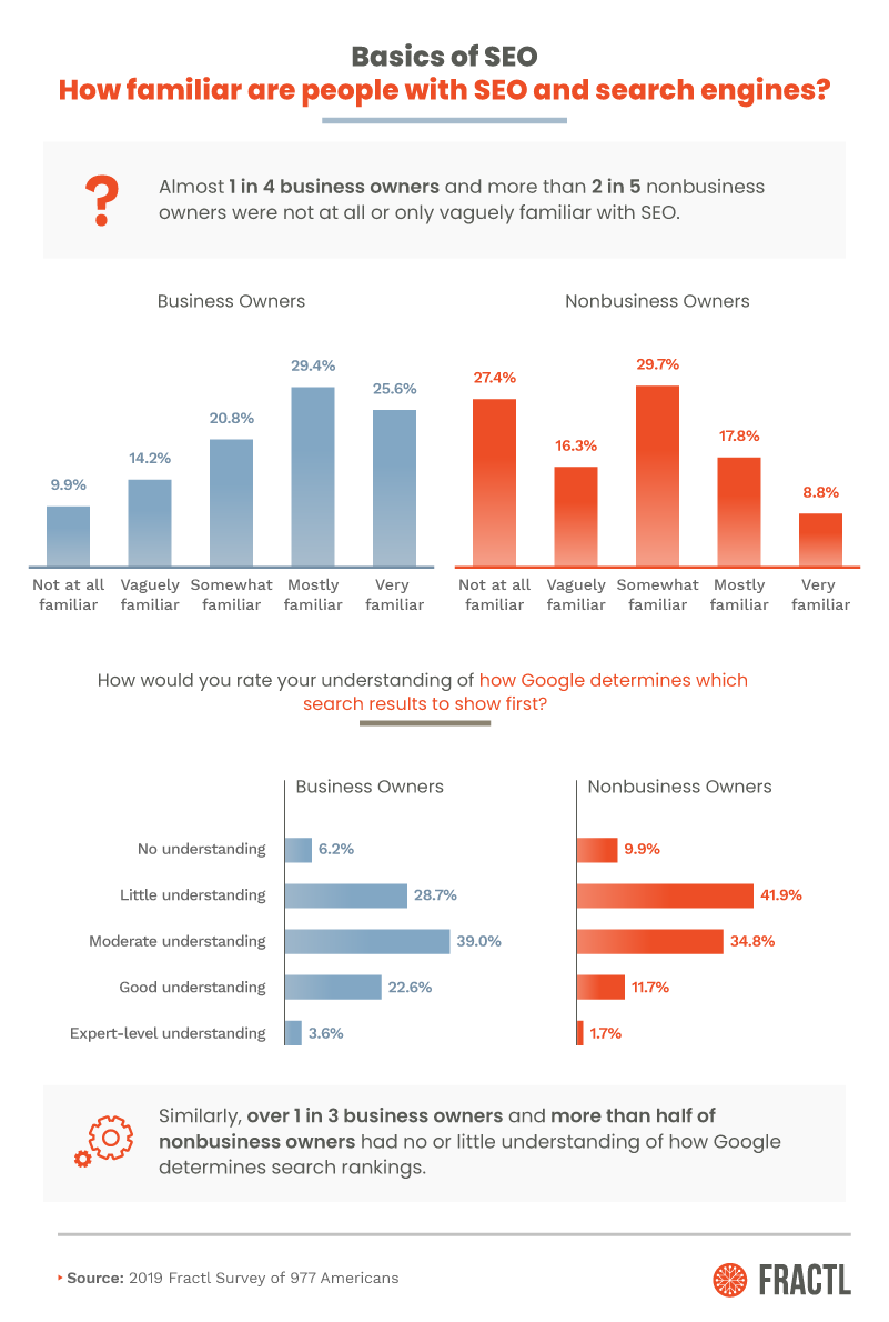 How familiar are people with SEO? [graph]