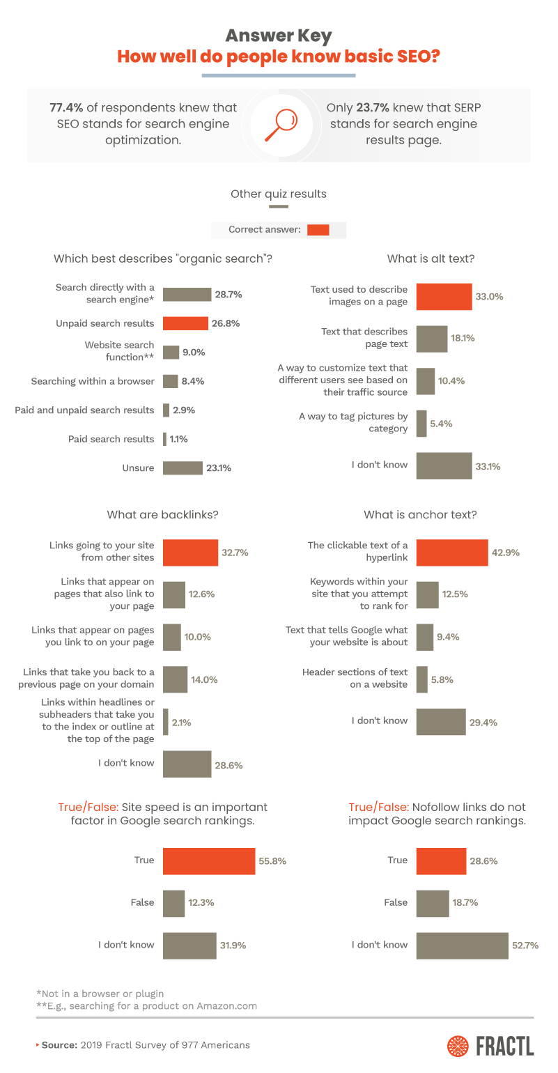 How well do people know basic SEO information? [graph]