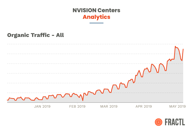 NVISION Centers Organic Traffic
