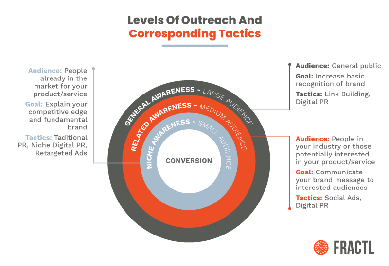 Levels of Outreach and Corresponding Tactics