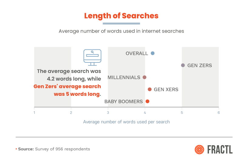 length of search engine searches, by generation
